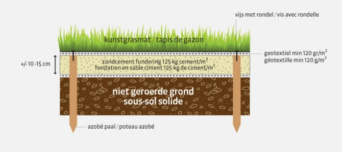 Voorbereiding om kunstgras te leggen plaatsen - Hoe om te beseffen een tuin ...
